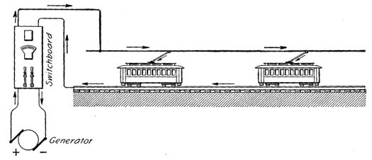 DC supply by overhead wire, trolley pole current collection and rail earth return. Image from ICS Reference Library Construction and Equipment of Electric Tramways and Railways (1923)